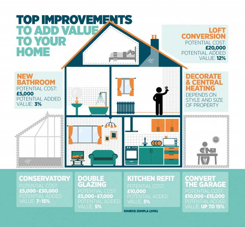 #SagaHomeImprovement Adding Value To Our Home And How You Can Too add value to our house top improvements to add value loft conversion decorate and central heating new bathroom convert garage conversion conservatory double glazing kitchen refit
